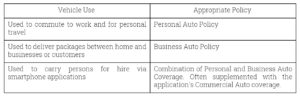 Business Auto Policy_Chart